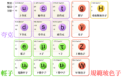 Standard Model of Elementary Particles zh-hant