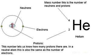 Atomic number depiction