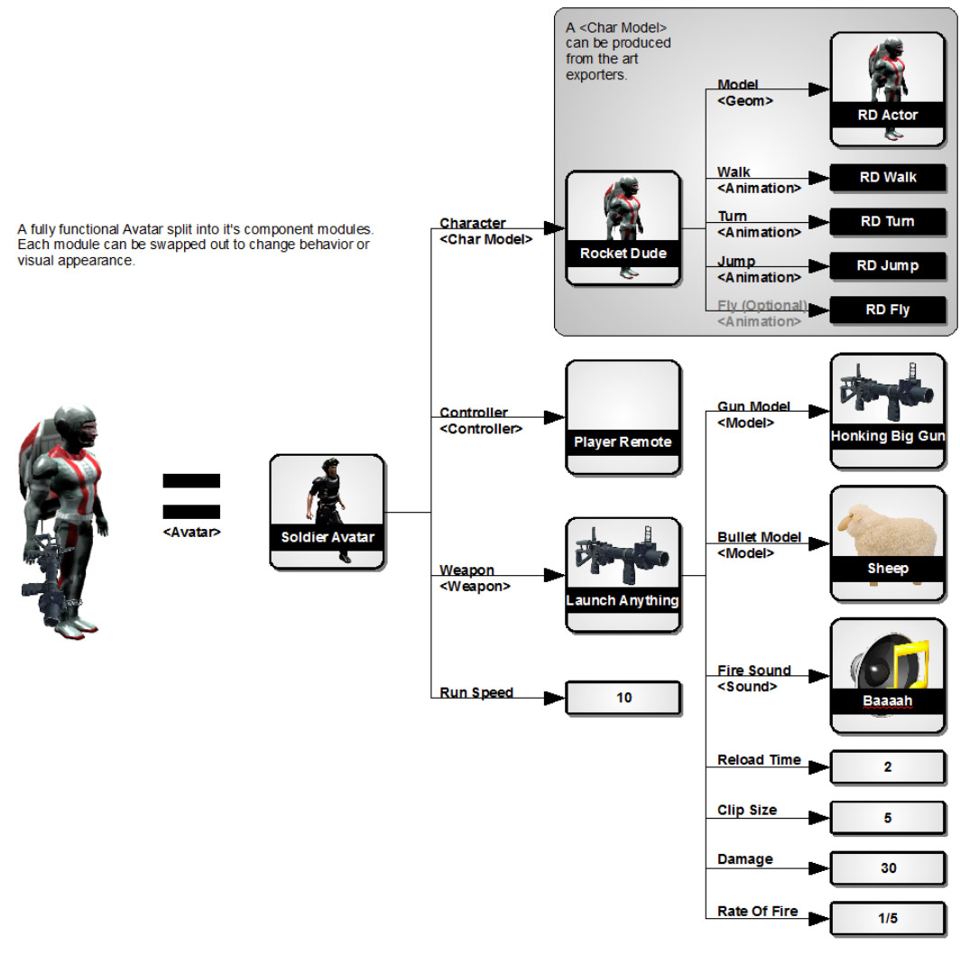 Mod system diagram
