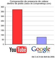 Youtube-google-video