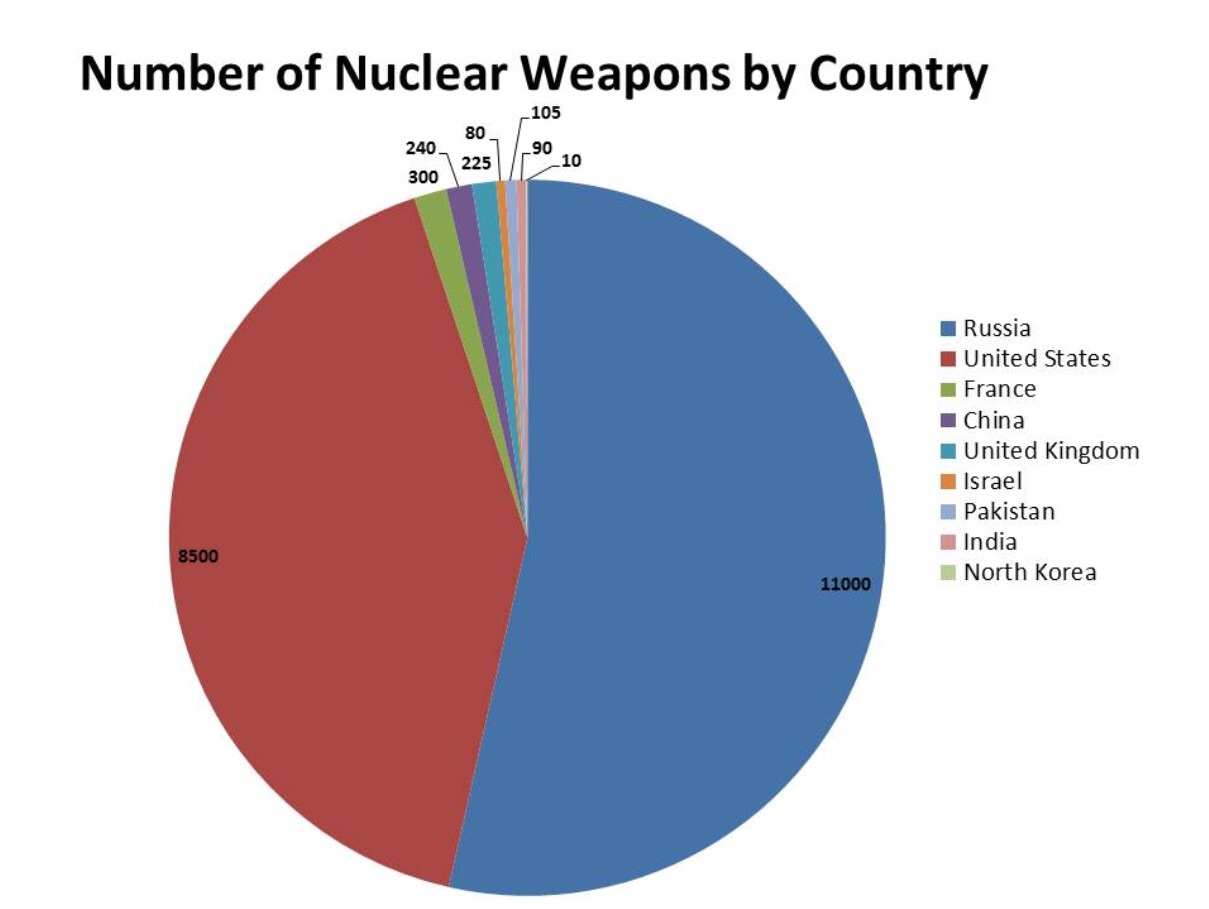 Image pie chart of nuclear weapons g wings of fire wiki pie chart of nuclear weapons g nvjuhfo Choice Image