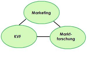 KVF Einteilung