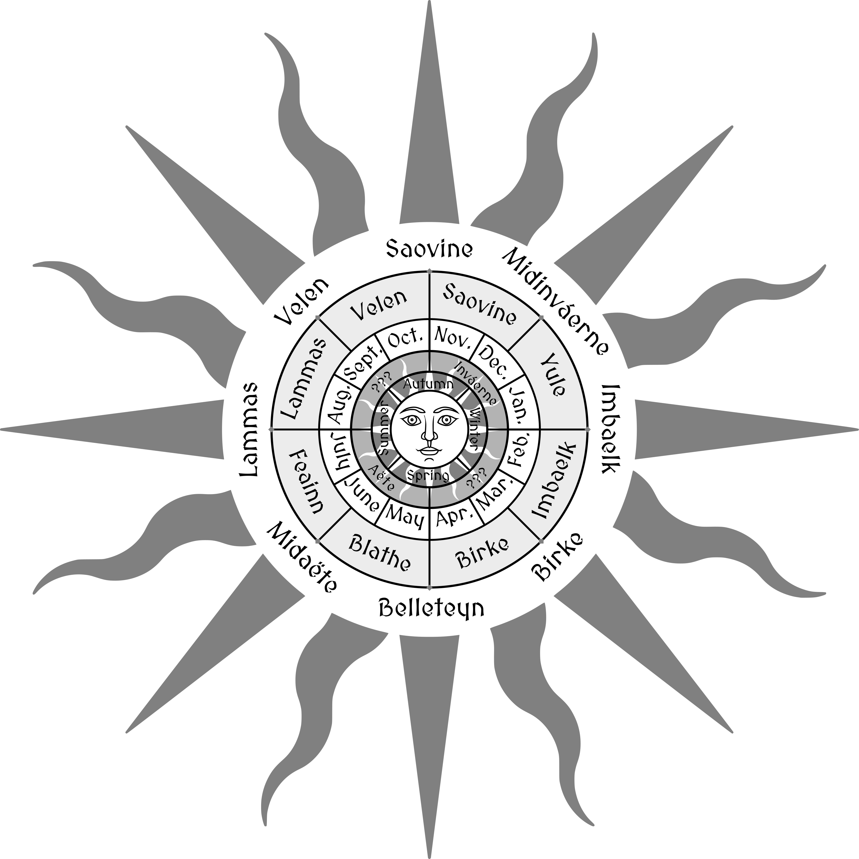 Elven Wheel of the Year by SMiki55.png
