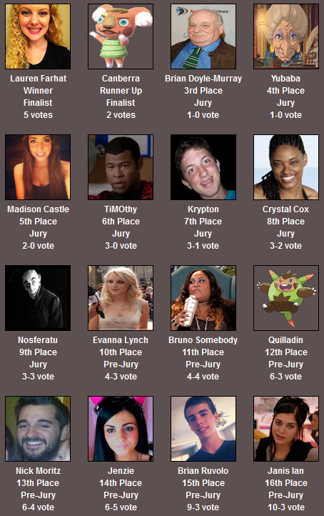 Bigbrother12stats