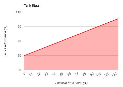 Tank stats chart
