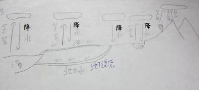 水循環 by tgbyctfm