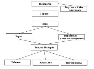 Иерархия в Империи