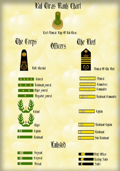 Kul Tiras Rank Chart