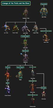 Troll&Elf Lineage