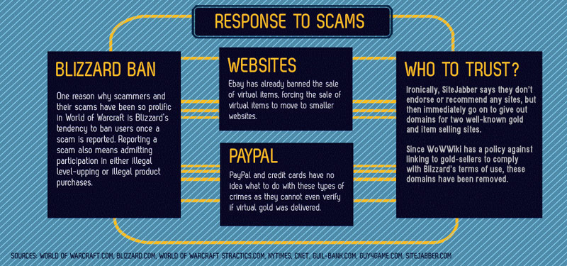 WoW20Oct2010Scams Response part5-edited