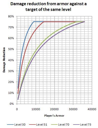 Damage Reduction Graph