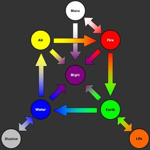 Alchemy Primal Transmute