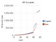 Xp to level original and new