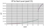 XPtoLevel23