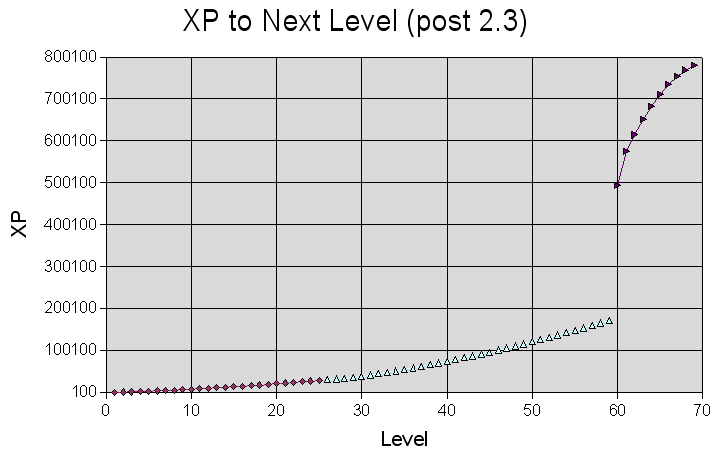 minecraft give xp levels