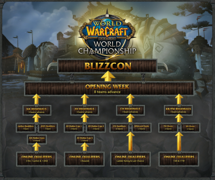 World of Warcraft Arena World Championship 2015 brackets