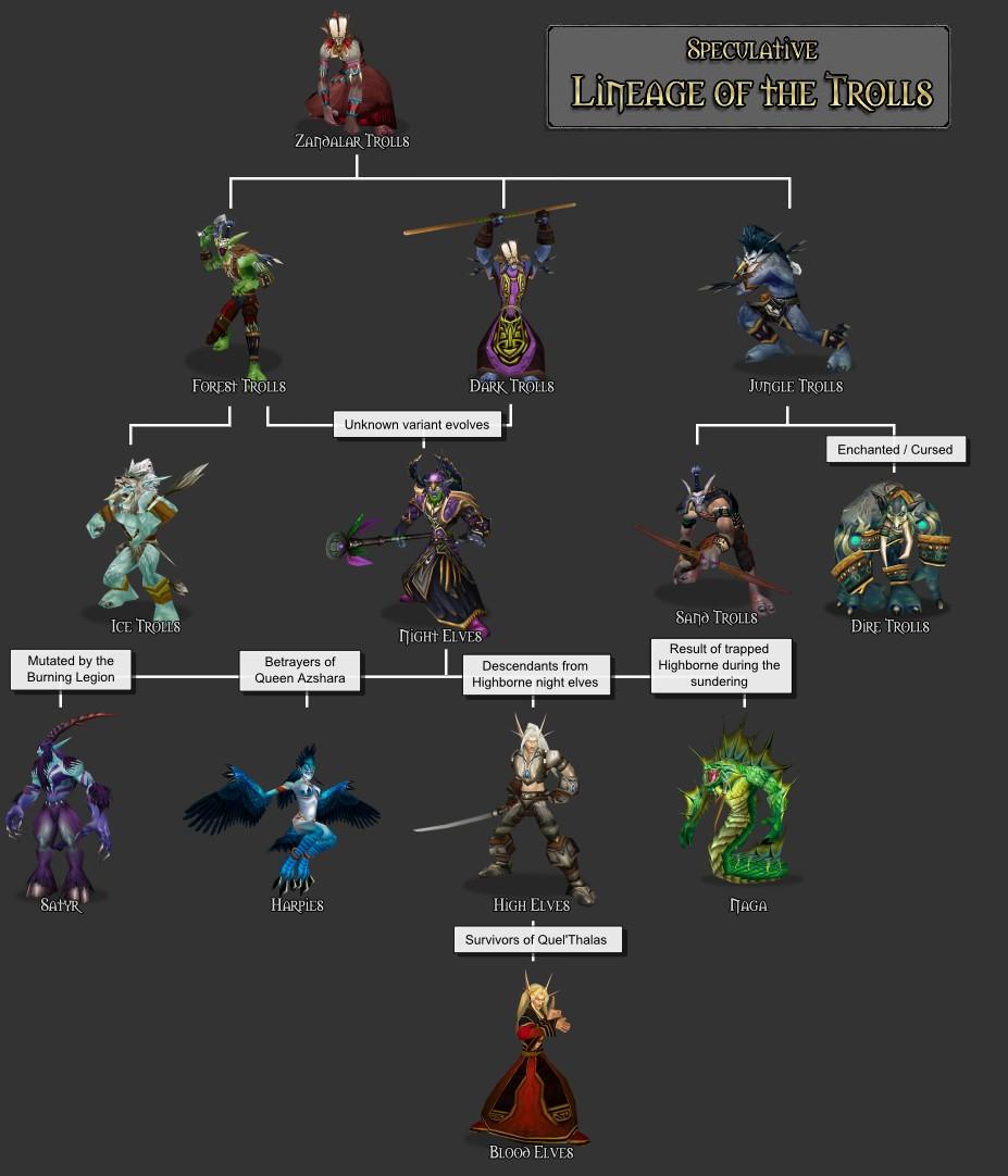 troll and elven lineage wowwiki fandom powered by wikia