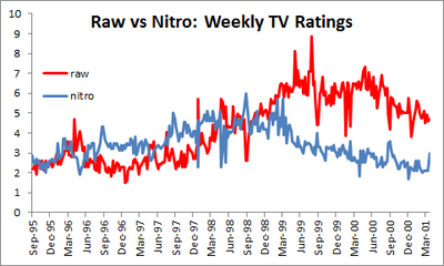 Raw vs nitro weekly tv ratings