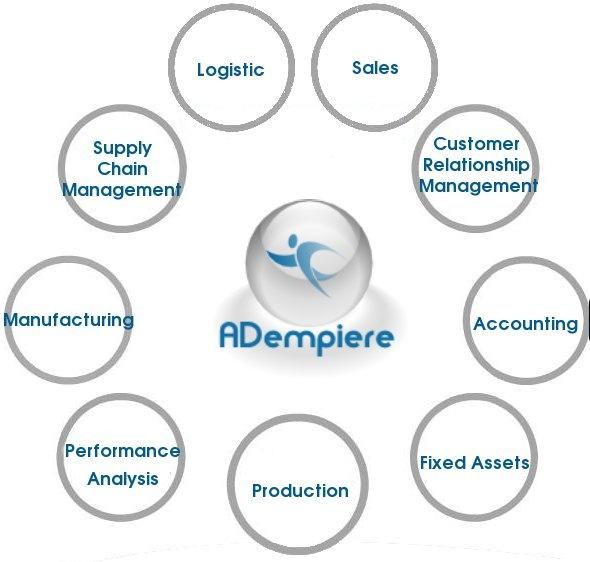 Adempiere | Writing for Digital Media Wiki | FANDOM powered by Wikia