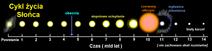 500px-Cykl życia Słońca