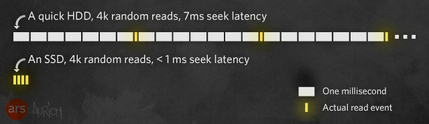 Ssd-read-latencry