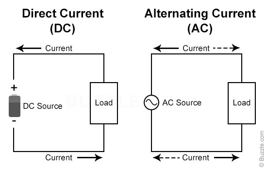 Ac vs dc circuit wiring diagram image alternating current vs direct current jpg wws technology rh wwstechnology wikia com ac vs dc circuit breakers dc circuit vs ac circuit asfbconference2016 Gallery