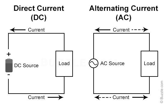 alternating current circuit. alternating-current-vs-direct-current.jpg alternating current circuit r