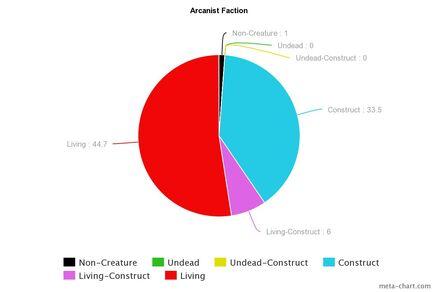 Arcanist Chart