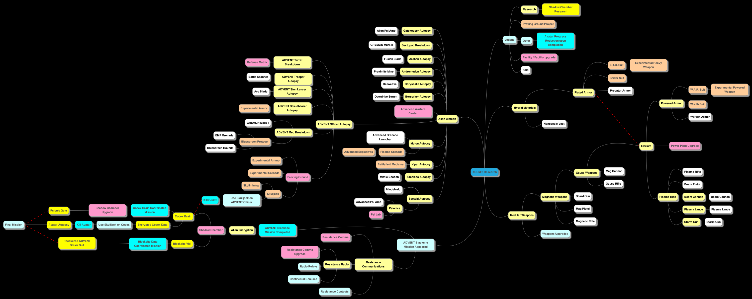 Research projects xcom 2 xcom wiki fandom powered by wikia research tree diagram edit researchtreediagramv7 ccuart Image collections