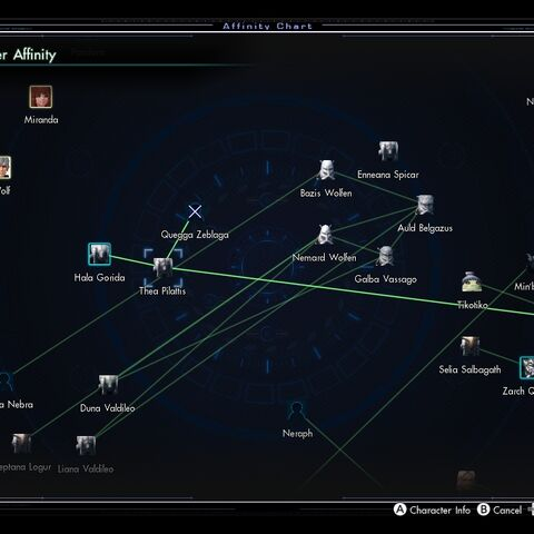 What the Affinity Chart could look like before <i>A Grim Undertaking</i>.