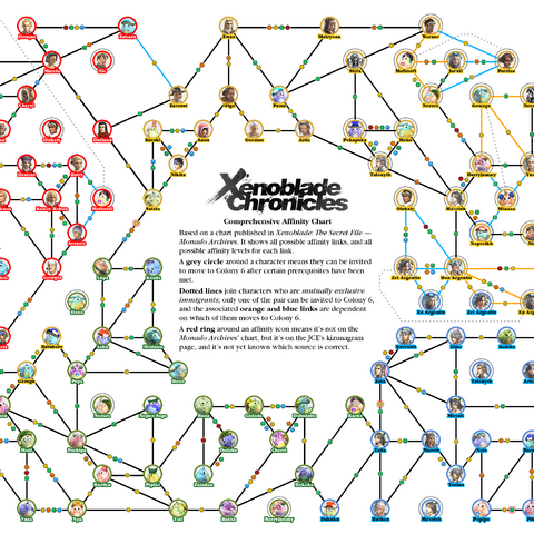 Chart showing all possible affinity links and affinity levels.