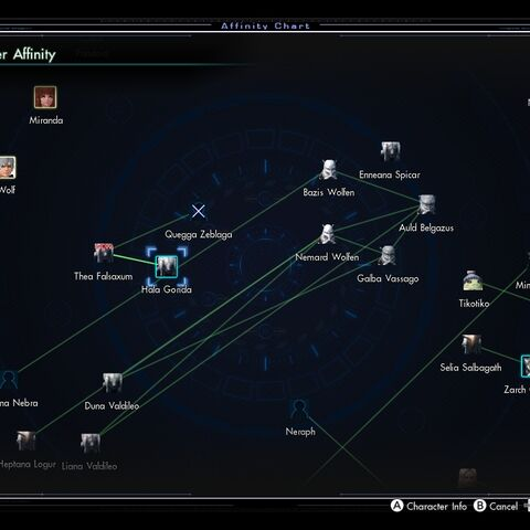 What the same Affinity Chart looked like after <i>A Grim Undertaking</i>.