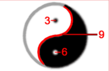 Vortex maths | Xen qabbalah Wiki | FANDOM powered by Wikia