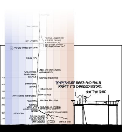 M972 m562 earth temperature timeline