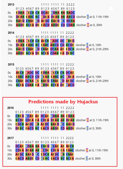 Epilogue predictions