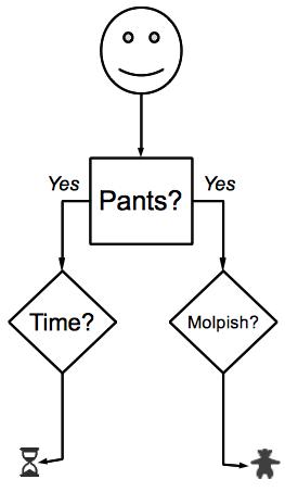 Trousers-flowchart