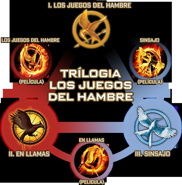 HG-Trilogy-port-Spanish version 001