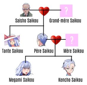 Famille Saikou