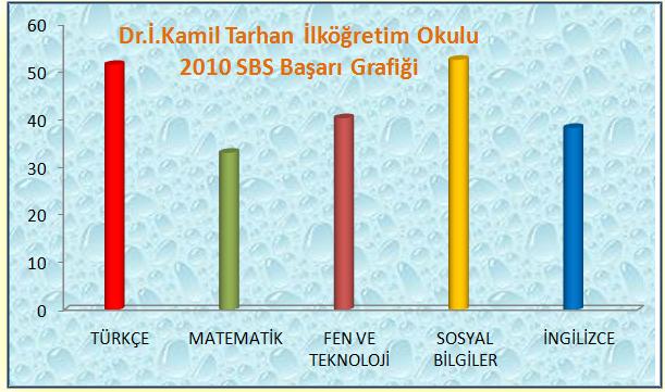 Tarhansbs2010
