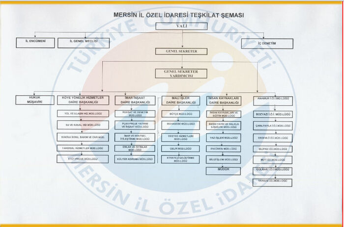 Mersin İl Özel İdaresi Teşkilat Şeması..