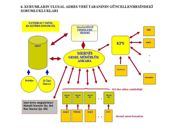 Ulusal adres veri tabanı7