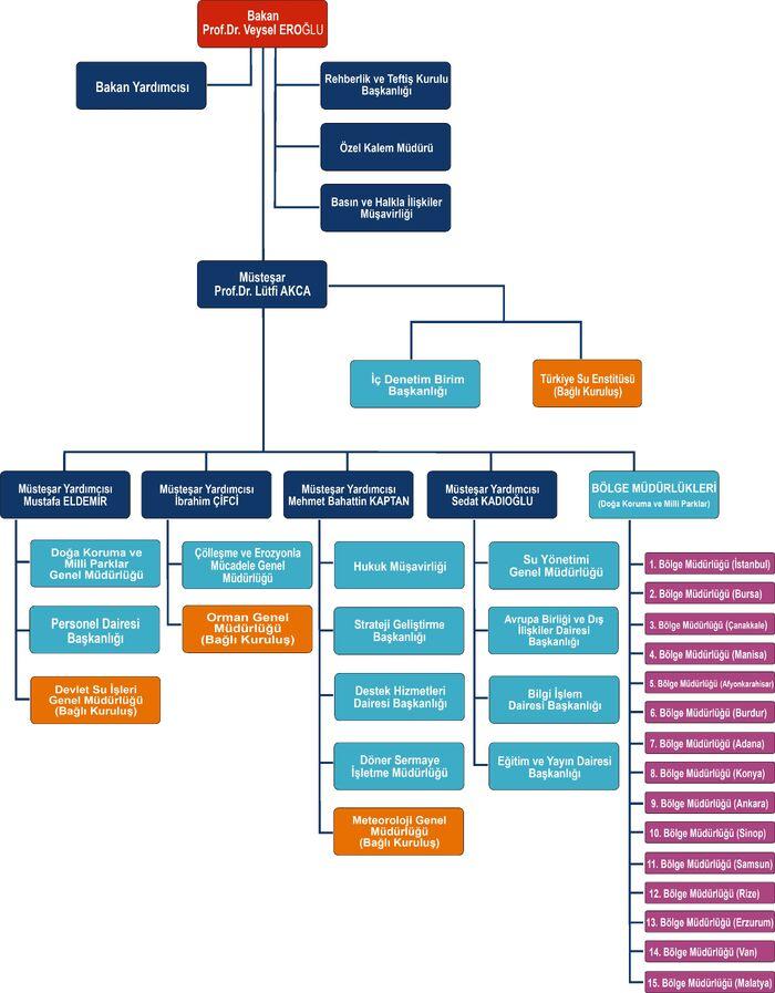 Orman ve Su İşleri Bakanlığı Organizasyon Şeması
