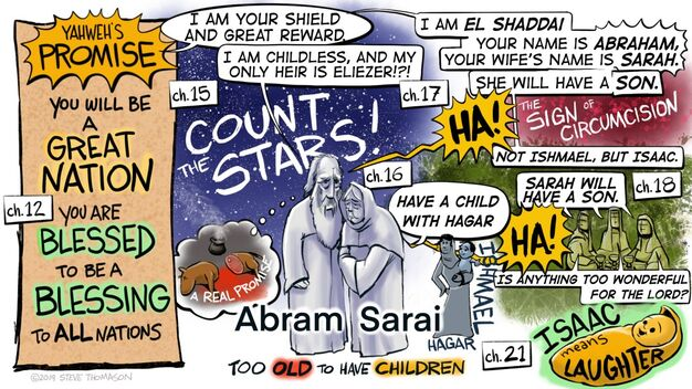 Abram-and-Sarai