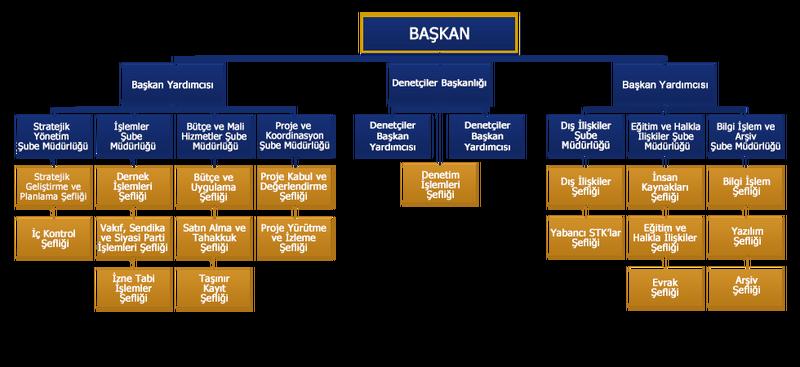 Dernekler Dairesi Başkanlığı Teşkilat Şeması