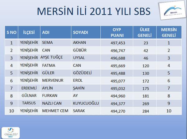 Mersin 2011 sbs33