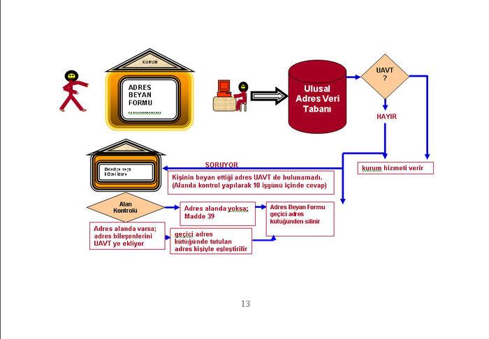 Ulusal adres veri tabanı8