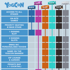 Yogcon 2019 Ticket Use Chart.