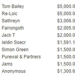 Top 10 Donators
