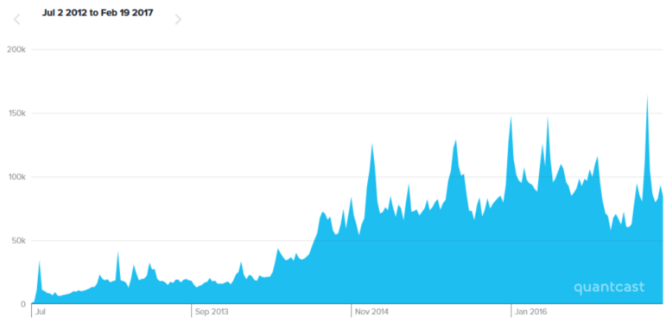 YouTube Wiki Statistik 2012 bis Anfang 2017
