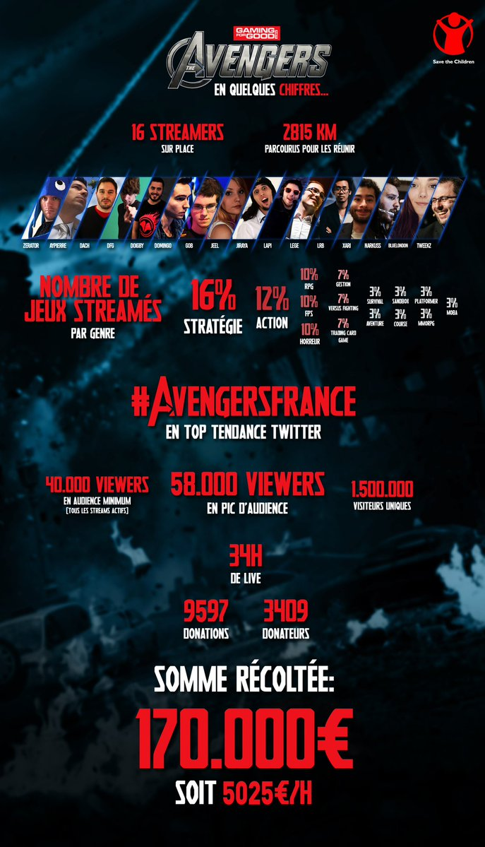 Avengers infographie